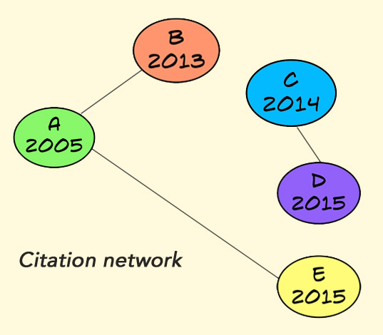 Citation network for studies A to E