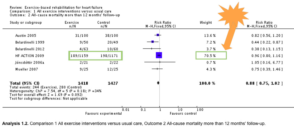 Forest plot showing the results of several trials in a meta-analysis