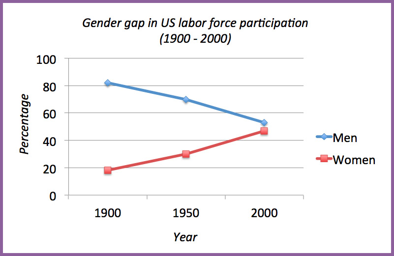 Chart showing the gender gap in US labor force participation from 1900 to 2000