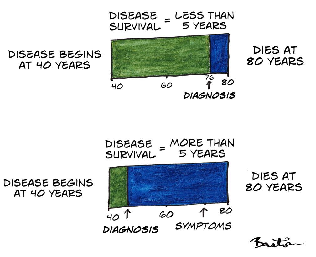 Diagram of lead-time bias