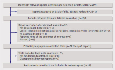 Diagram showing number of studies found and sifted through at each review stage