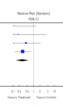 Image of data meta-analysis