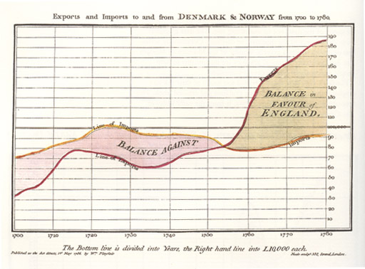 Time series chart by William Playfair 1786
