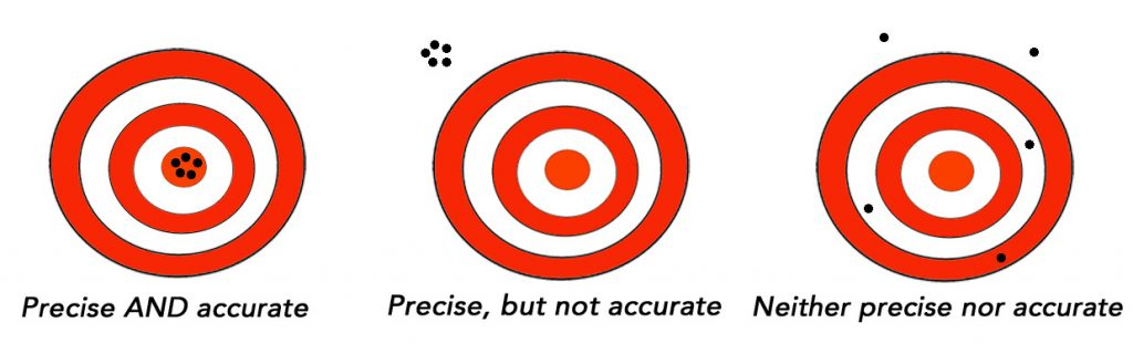 Precision versus accuracy target analogy