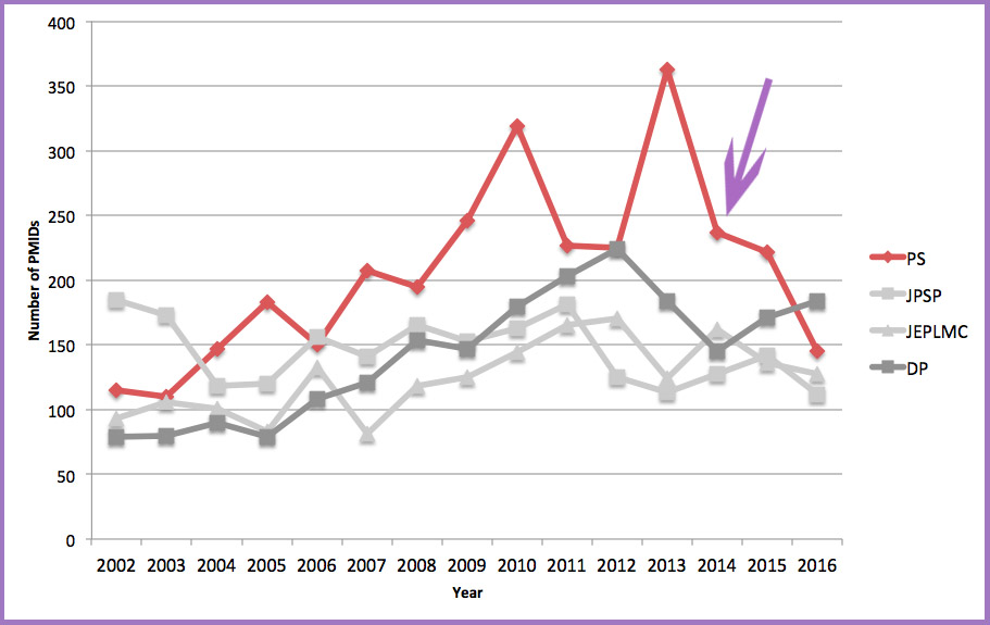 Chart showing journal records by year - see text for link to raw data