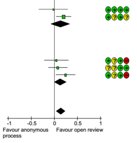 Meta-analysis showing risk of bias judgements