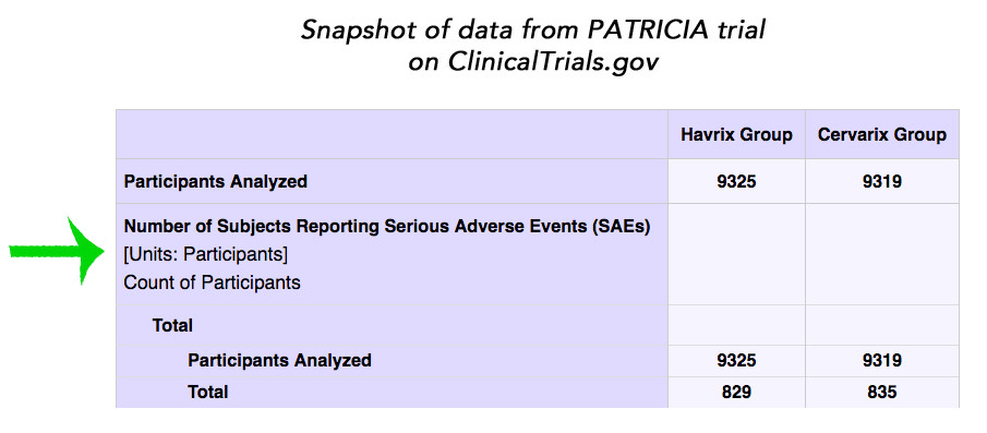 Snapshot of SAEs from the PATRICIA trial on ClinicalTrials.gov - click to go to website