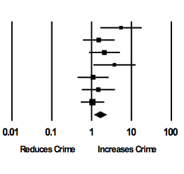 Forest plot from a meta-analysis