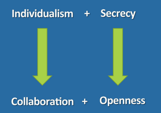 Graphic for individualism and secrecy moving to collaboration and openness