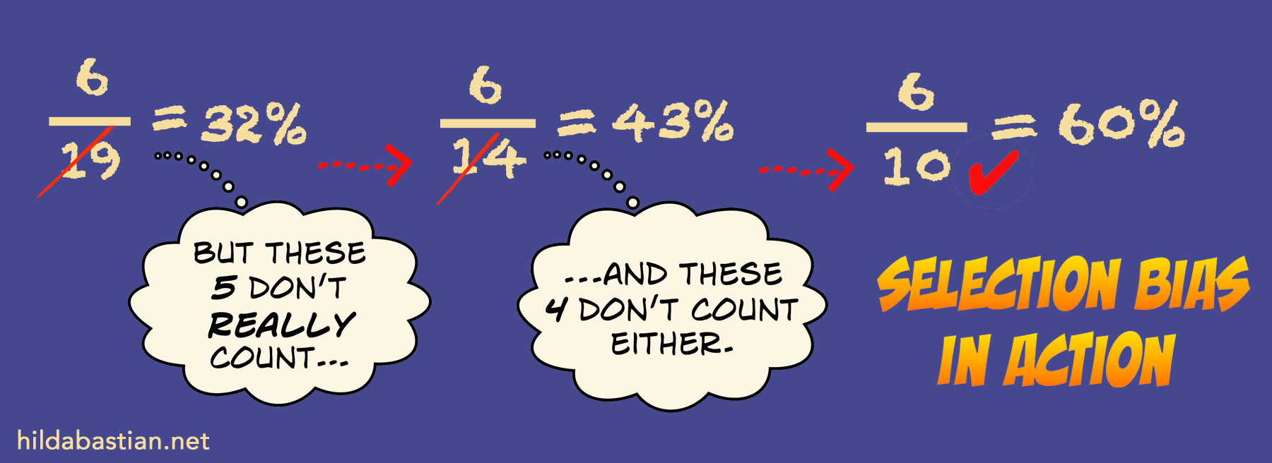 Diagram of selection bias in calculations