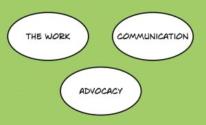 Graphical display of work, communication, advocacy