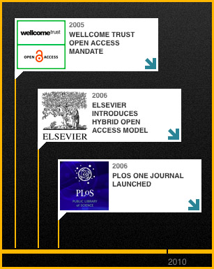 Snapshot of Wellcome Trust's open access timeline