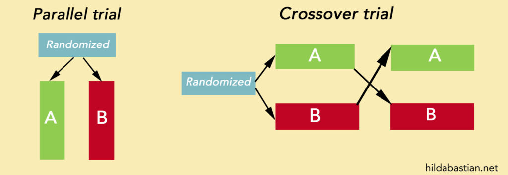 Graphical representation of crossing over from A to B and B to A