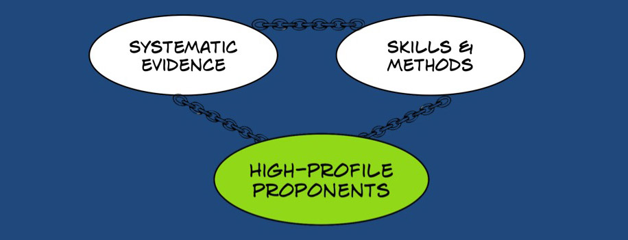 Linked chain of evidence, skills/methods, and proponents