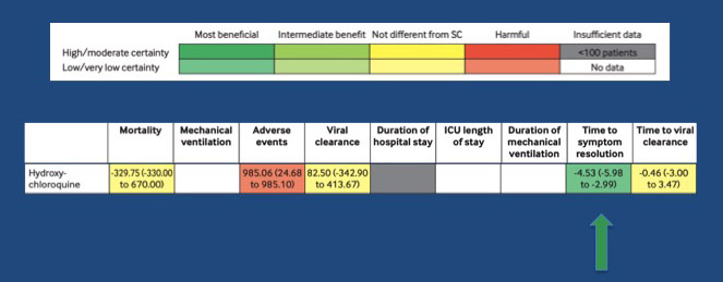 Snapshot of the summary of findings table in the systematic review - described in text