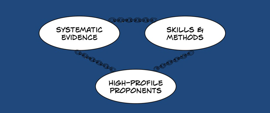 Image representing  evidence, skills, & proponents chained together